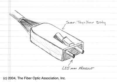 The Fiber Optic Association Standard Connector