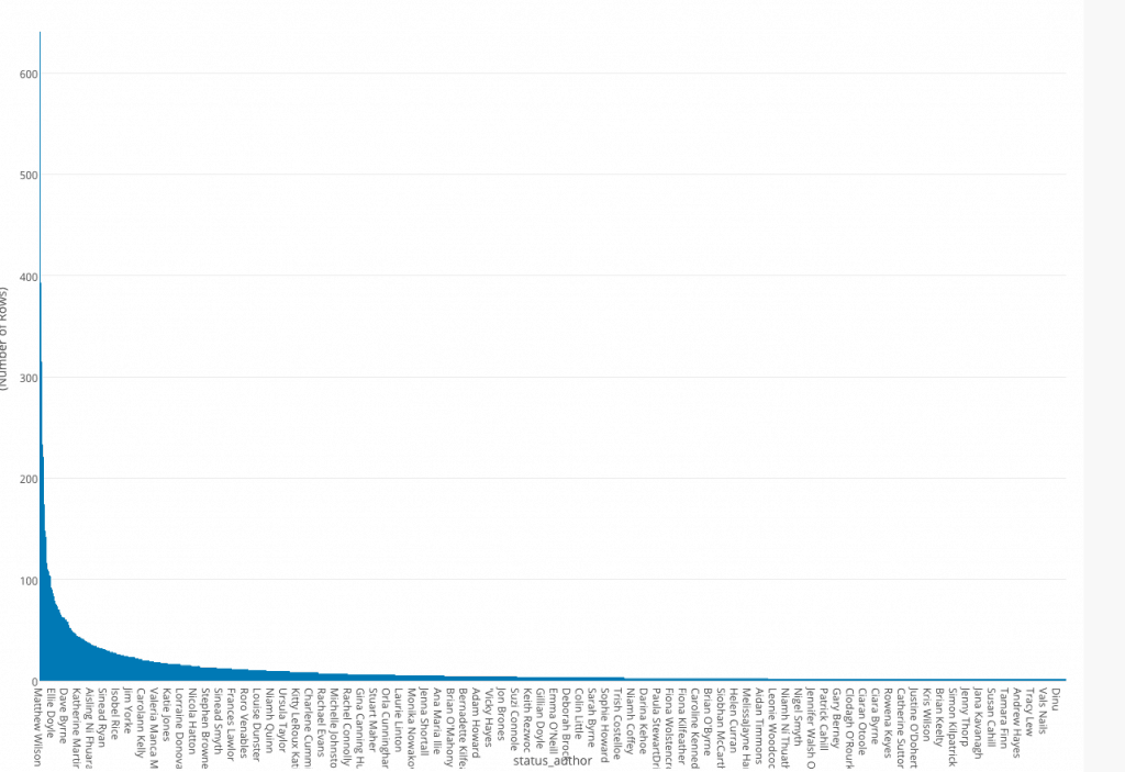 A graph of the distribution of number of posts per user on Greystones Open Forum, which shows a power law