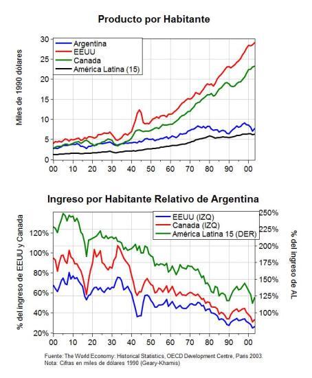 Argentina en el Siglo XX. Ingreso por habitante e Ingreso Relativo