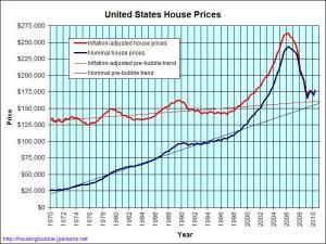 Precio de casas en EEUU