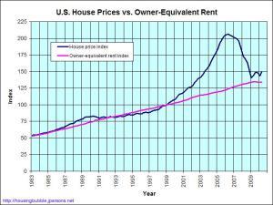 Precios de casas y alquileres
