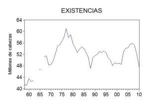 Existencias