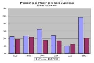 Inflación Teórica (promedio anual)