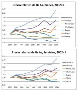 Figura 2. Precios en Buenos Aires en relación a otras ciudades. Fuente The Economist's Intelligence Unit  City Data