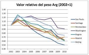 Figura 3. Valor relativo del peso