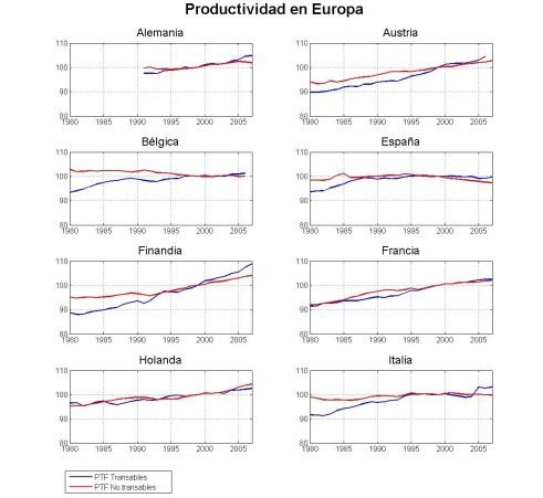 Productividad Total de Los Factores en Europa