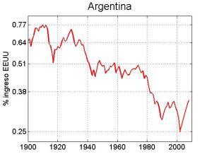 Ingreso per capita Relativo Argentina (en relación a EEUU
