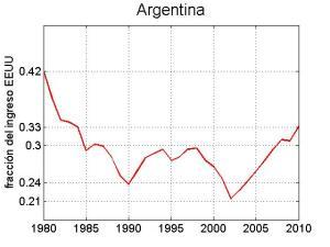 Ingreso per cápita Argentina relativo a EEUU
