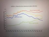 Convergencia y Divergencia en la Economía Mundial