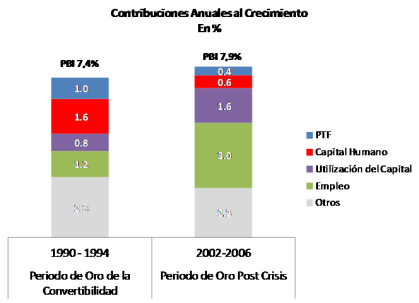 Contribuciones Anuales al Crecimiento