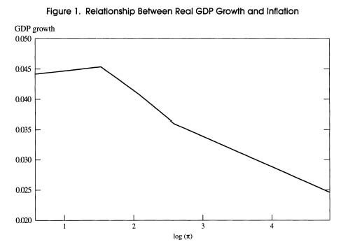 Fig 1 Relationship Between Real GDP Growth and Inflation