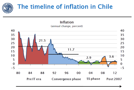 Timeline inflation Chile
