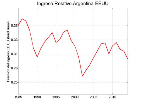 Ingreso per cápita argentino como fracción del ingreso per capita de EEUU