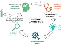 Usando evidencia rigurosa en la toma de decisiones: el caso de los laboratorios de aprendizaje de J-PAL