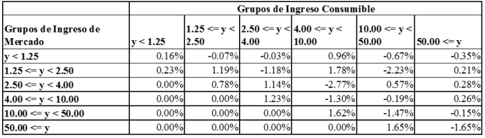 tabla-3-dr