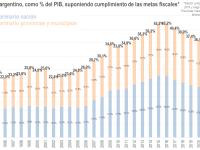 Gasto Público en Argentina: 1993-2017