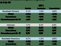 El esfuerzo fiscal de 2016-2019 en Argentina
