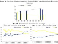 El financiamiento de las municipalidades en Argentina