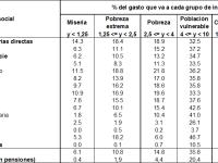 Para el análisis de la eficiencia del gasto público en Colombia
