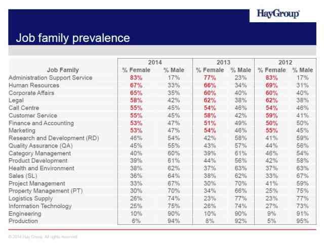 Pay-equity---Job-family-prevelance