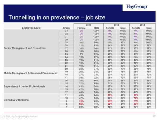 Job Size table