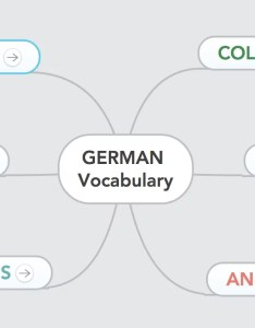 How to learn  second language fast vocabulary mind map also with maps focus rh mindmeister