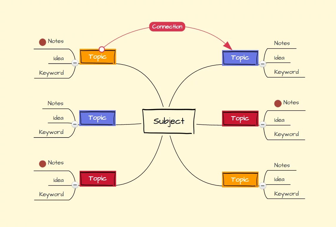 hight resolution of basic mind map structure