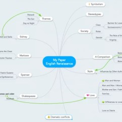 Short Story Diagram Template Western Unimount Plow Wiring Mind Maps For Essay Writing (guide + Examples) - Focus