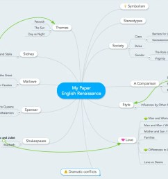 mind map for essay writing brainstorming topic ideas  [ 1322 x 734 Pixel ]