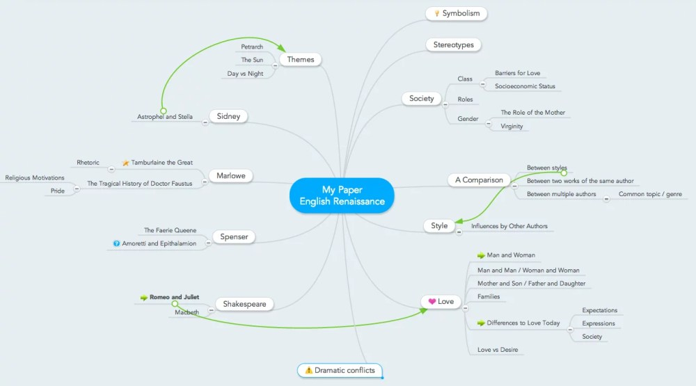 medium resolution of mind map for essay writing brainstorming topic ideas