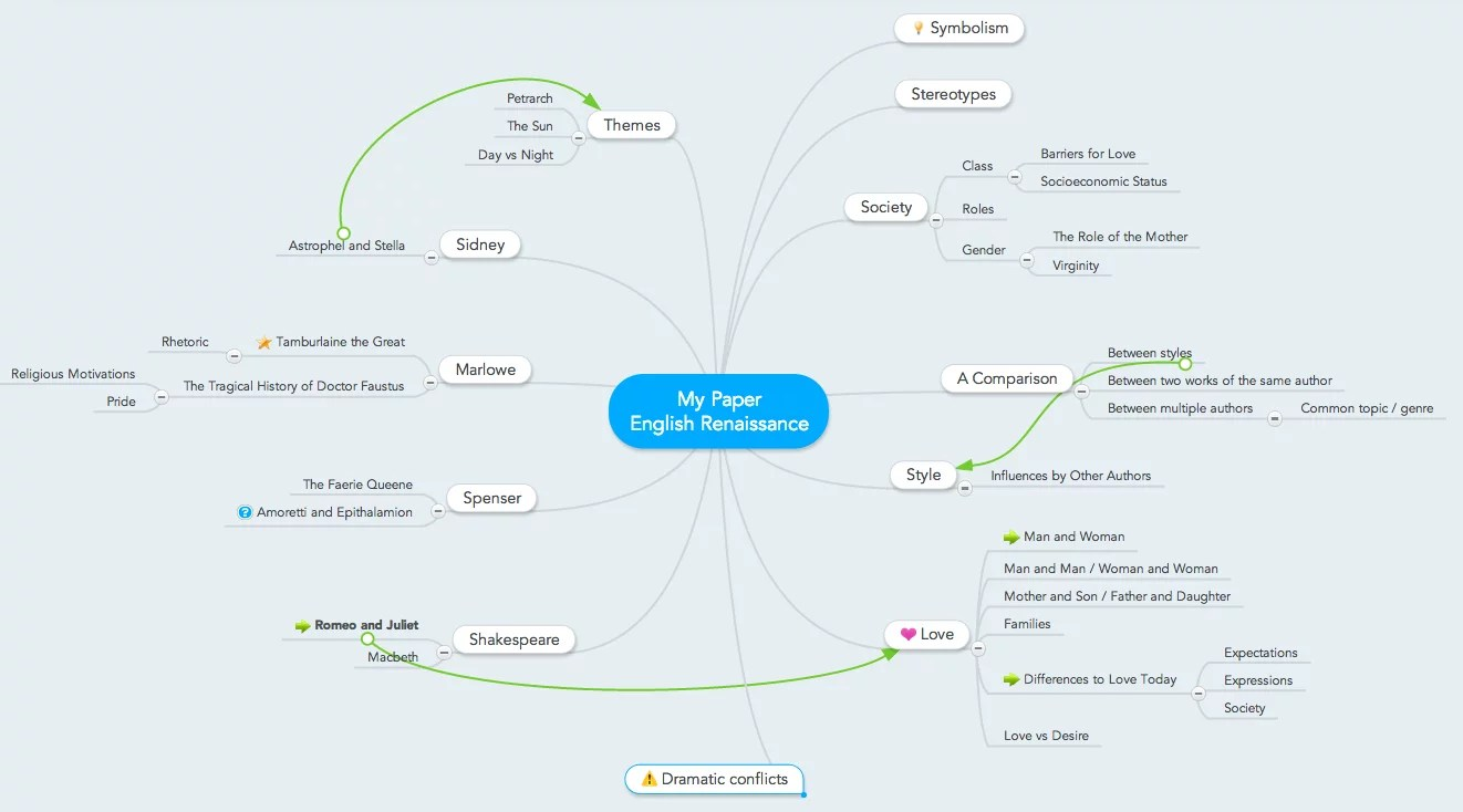 hight resolution of mind map for essay writing brainstorming topic ideas