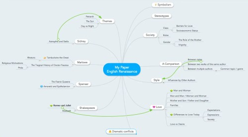 small resolution of mind map for essay writing brainstorming topic ideas