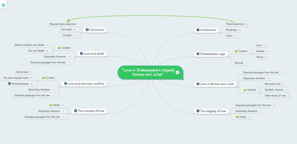 medium resolution of essay structure outline in a mind map