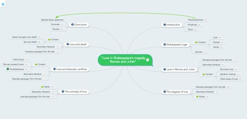 small resolution of essay structure outline in a mind map