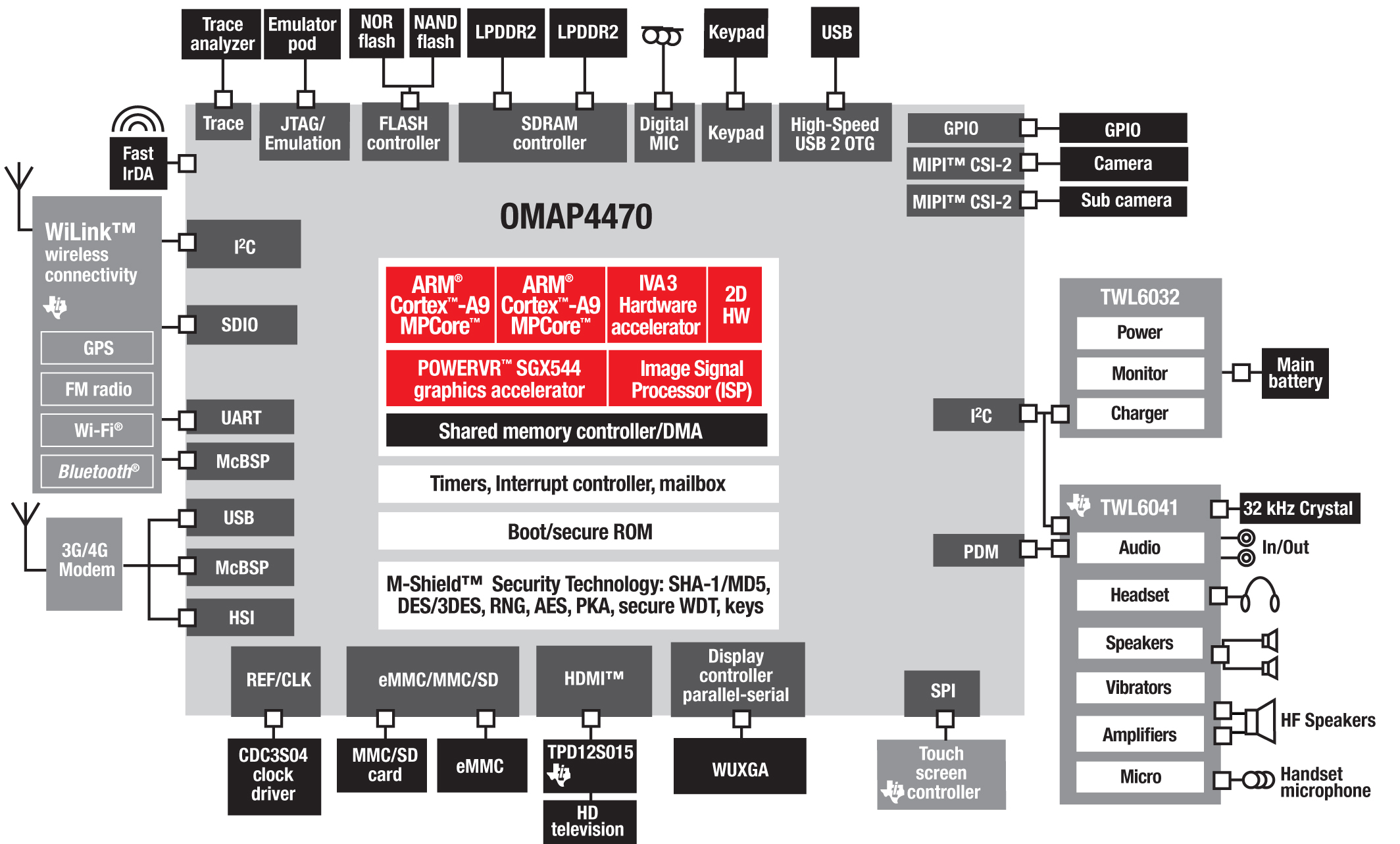 Chip Block Diagram ...