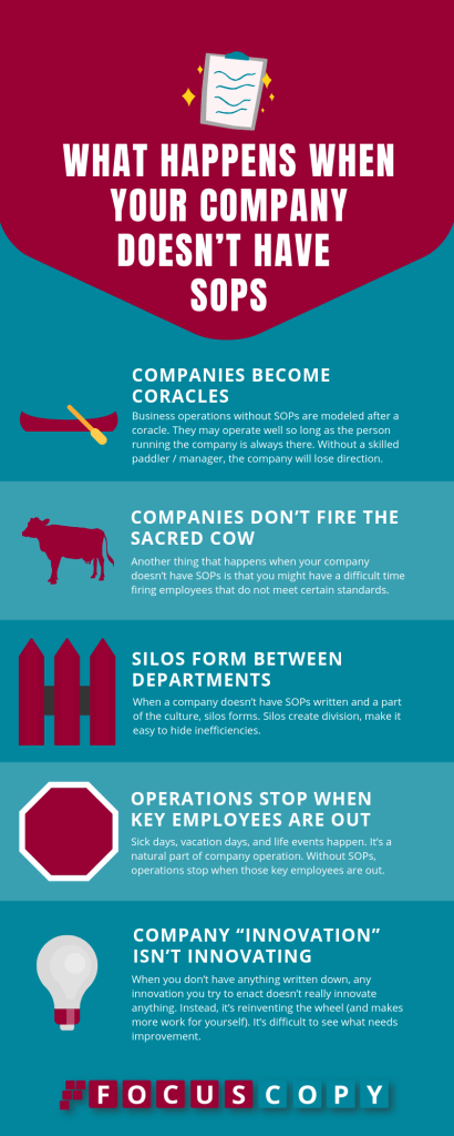 What Happens When Your Company Doesn't Have SOPs