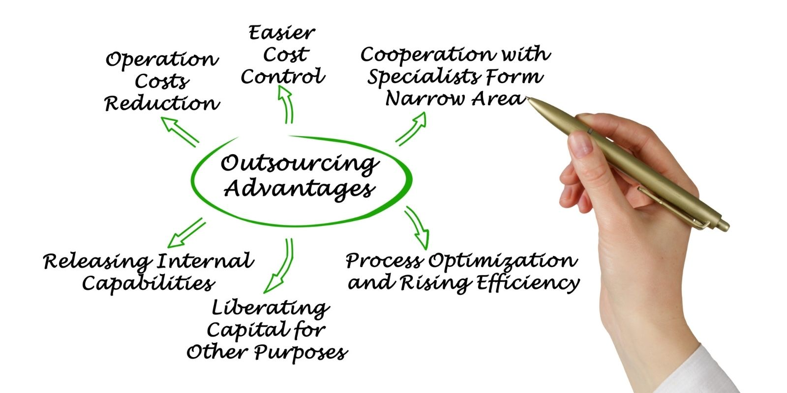 Ecommerce Outscourcing Advantages