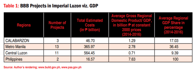 Table 1: BBB Projects in Imperial Luzon viz. GDP