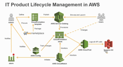 IT Product Lifecycle Management in AWS