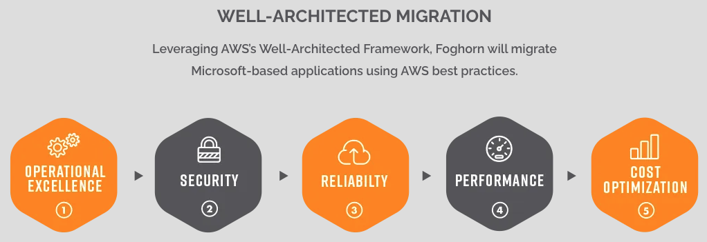 Foghorn Achieves AWS SDP for EC2 for Windows