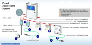 FOIS Water Leak Detection  FOIS