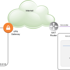 Site To Vpn Network Diagram Dual Electric Fan Wiring With Relay Setup Between Aws And Vcloud Director