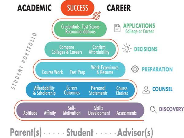 Career/College Portal - FolderWave
