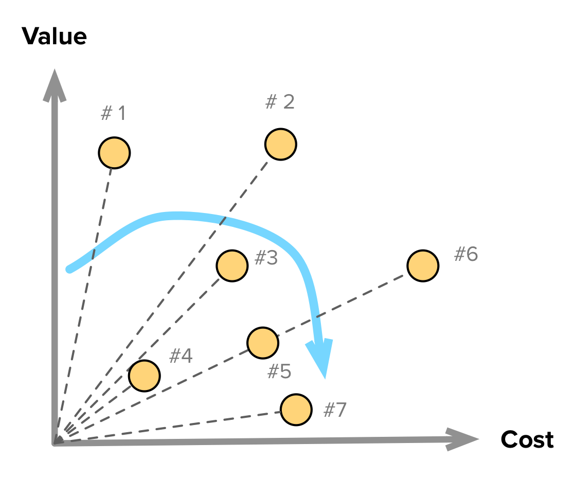 20 Product Prioritization Techniques: A Map and Guided Tour