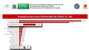 Read more about the article Com mais 55 exames positivos, Corumbá chega a 533 casos confirmados de Covid-19