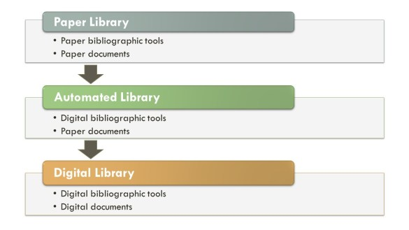 Graphic showing transition from paper to digital library