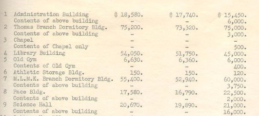 1938 Insurance Values for Several R-MC Buildings.