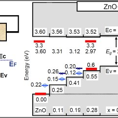 Energy Band Diagram For Conductors Insulators And Semiconductors Towbar 12s Electrics Wiring Zno Is Use In A Broad Range Of Semiconductor Technologies