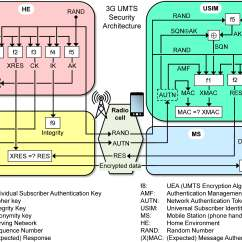 Umts Network Architecture Diagram Rca To Mini Jack Wiring Index Of Josang Papers Jmd2015 Jiw Files