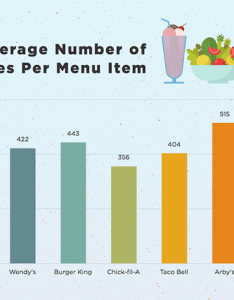 These charts will help you compare fast food calories also comparison franchiseopportunities rh